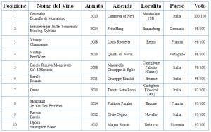 top 10 vini