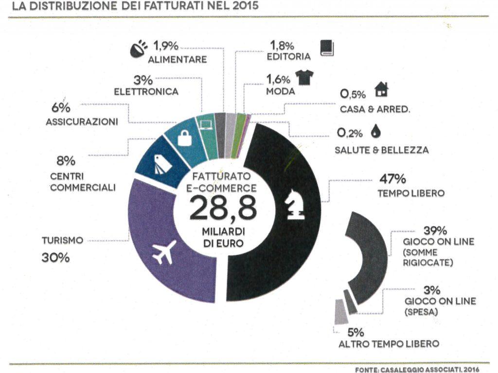 Fatturati ecommerce 2015