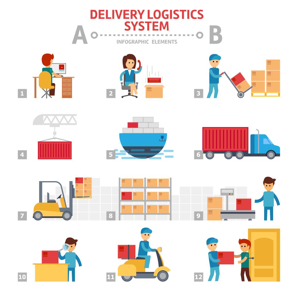 Organizzazione di un magazzino le sei aree funzionali for Piani di costruzione di magazzino